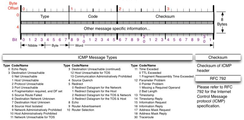 ICMP header