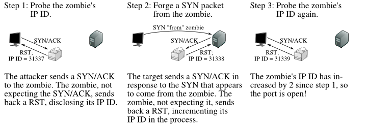 how to do a tcp connect scan in nmap